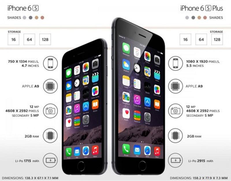 Diferença iPhone 6 e iPhone 6 Plus